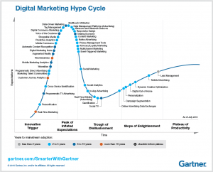 digimarketing_HypeCycle