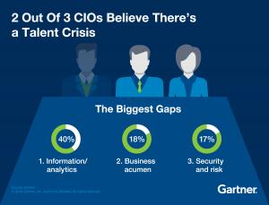 Gartner_CIO_Talent_Infographic-01