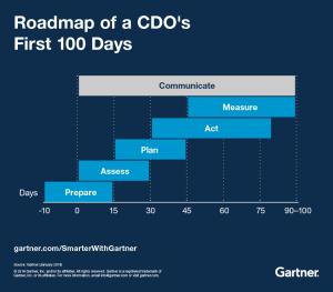 Figure 1. Roadmap of a CDO's First 100 Days