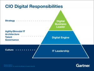 Gartner_CIO_Responsibilities_Infographic