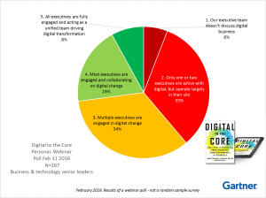 Digital to the Core webinar responses to a poll that asked about the level of digital business engagement across the C-suite.